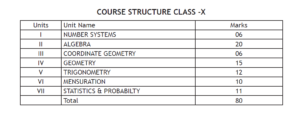 Class 10 Maths Syllabus